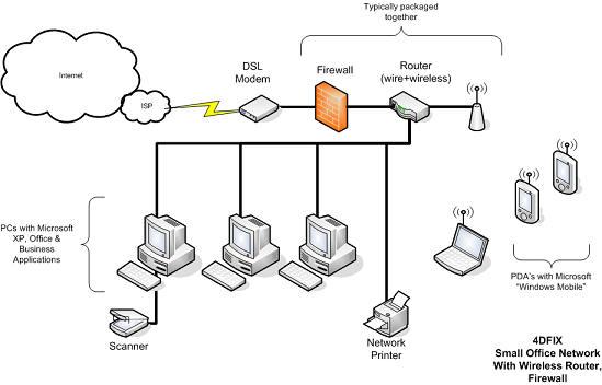 It Config So Net Wireless Home Network Design 6 On Wireless Home Network Design