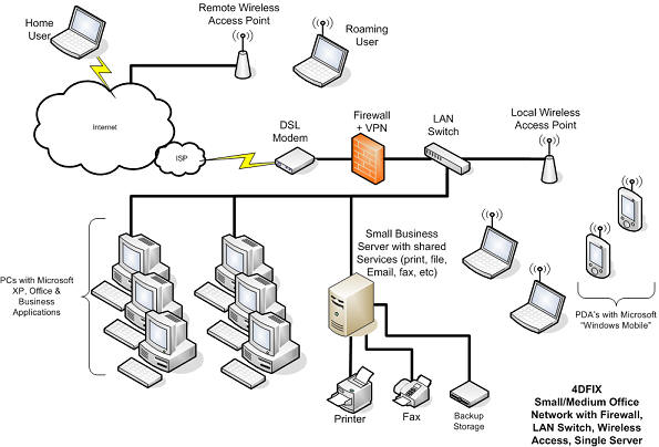 IT_config_SO_Net_Srvr ethernet wiring guide 7 on ethernet wiring guide